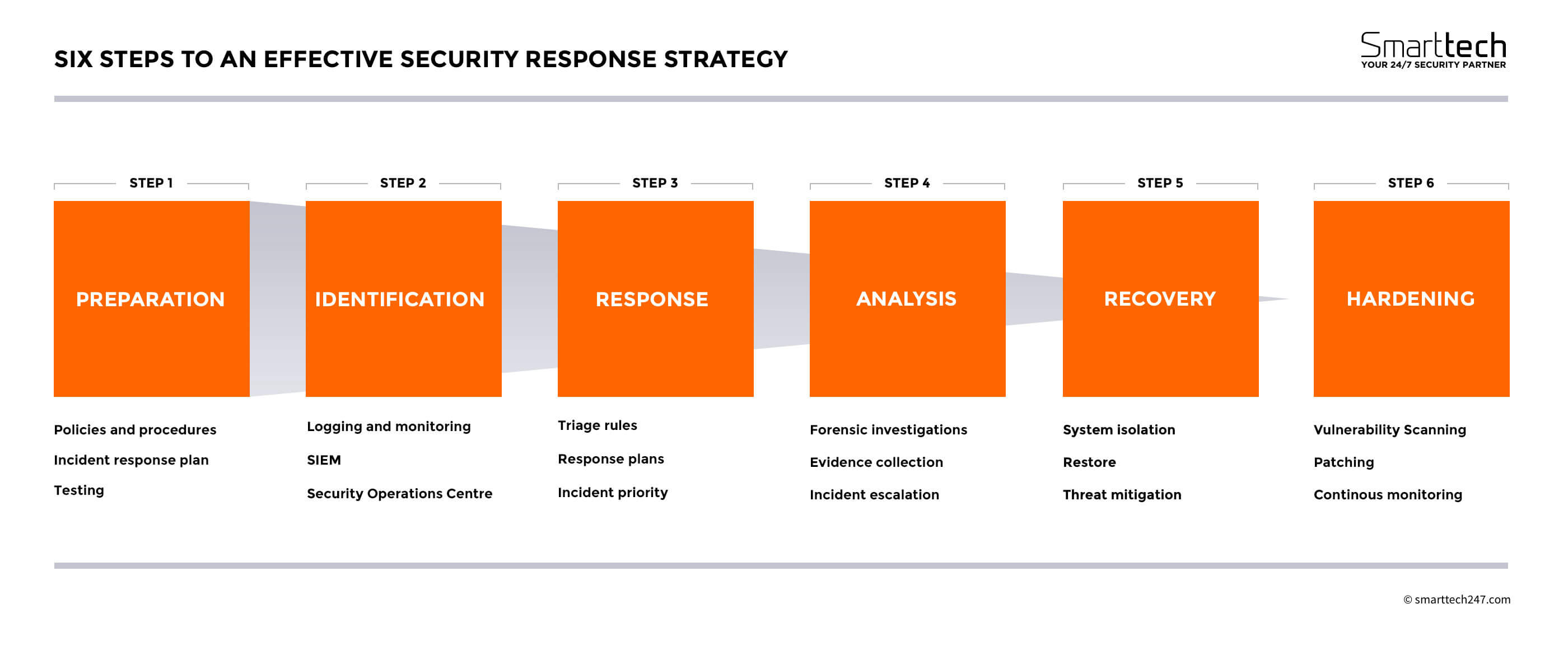 Six Steps To An Effective Security Response Strategy