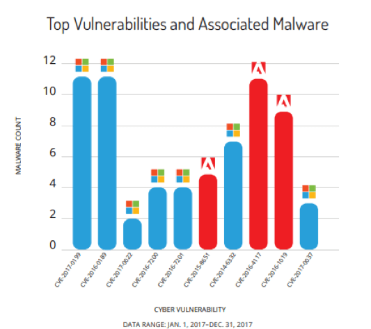 Computer Vulnerabilities: How Safe Are Your Systems?
